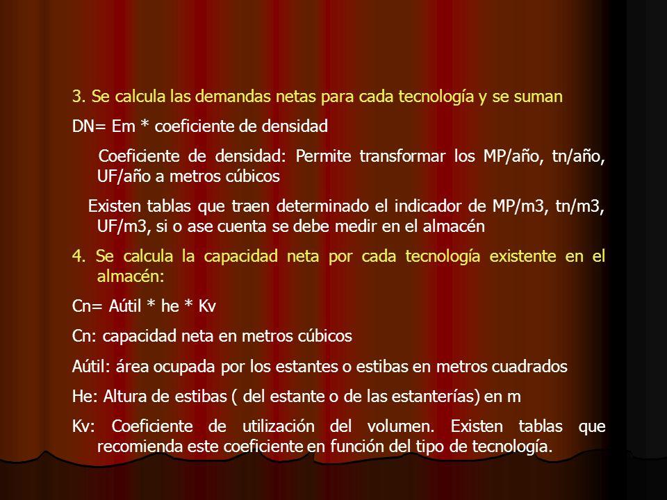 3. Se calcula las demandas netas para cada tecnología y se suman