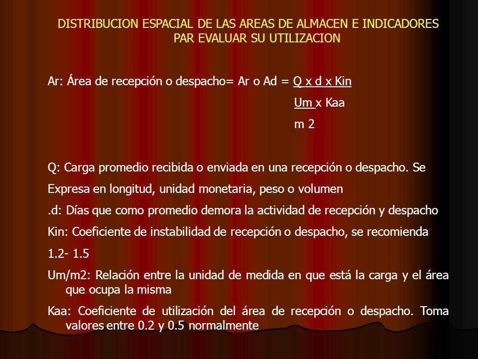 Ar: Área de recepción o despacho= Ar o Ad = Q x d x Kin Um x Kaa m 2