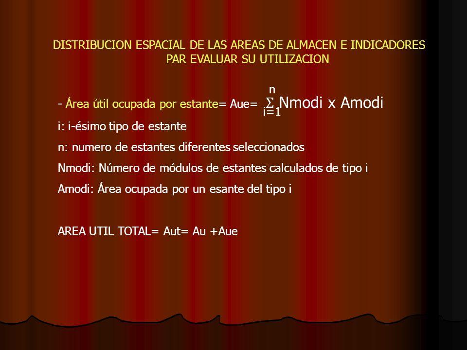 - Área útil ocupada por estante= Aue= Ʃ Nmodi x Amodi
