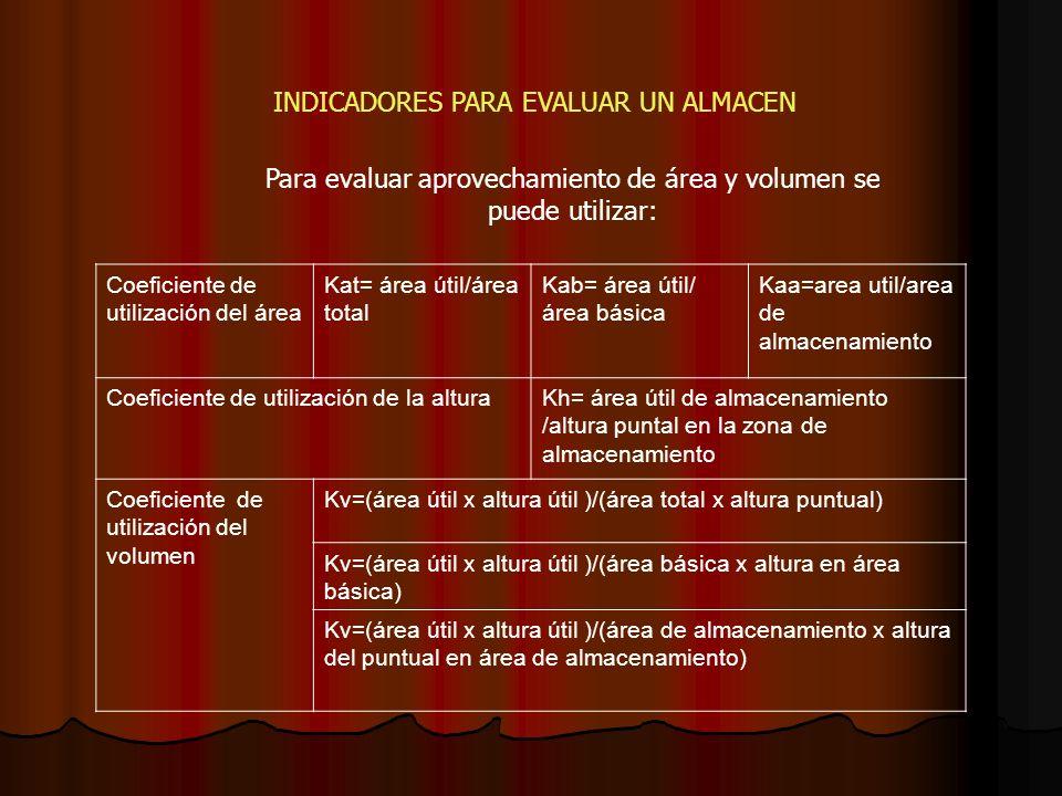 INDICADORES PARA EVALUAR UN ALMACEN