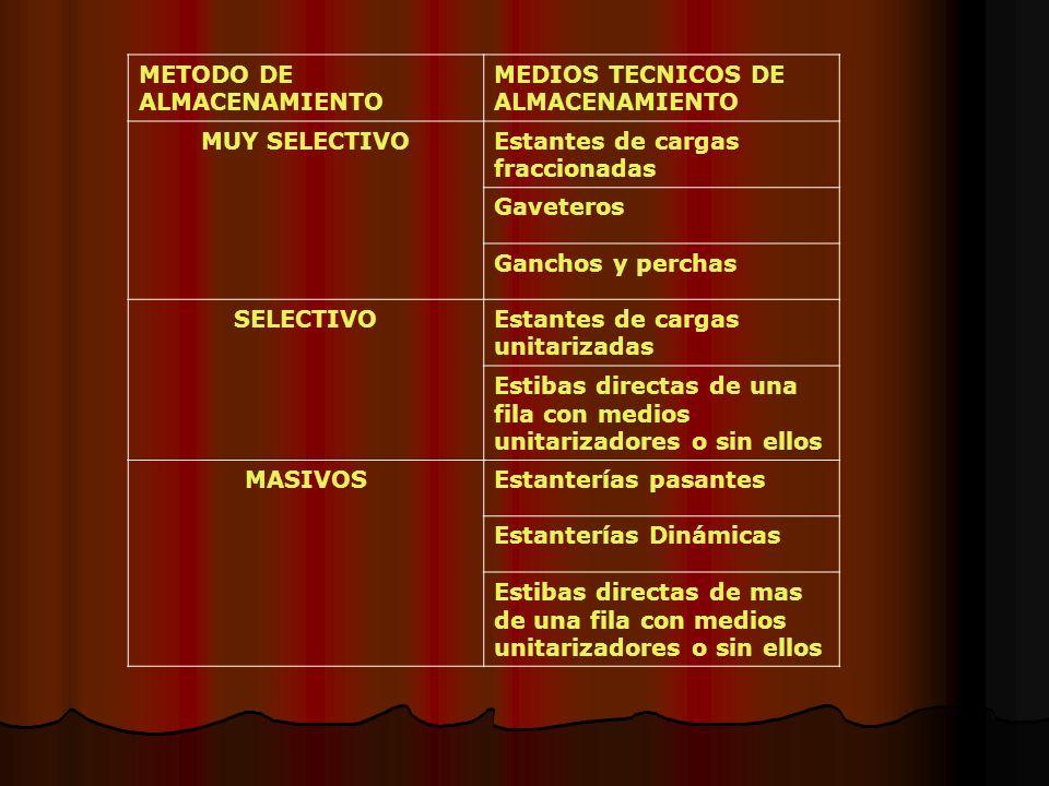 METODO DE ALMACENAMIENTO