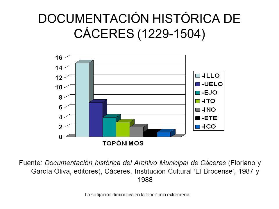 DOCUMENTACIÓN HISTÓRICA DE CÁCERES (1229-1504)