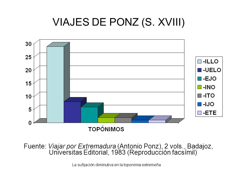 VIAJES DE PONZ (S. XVIII)