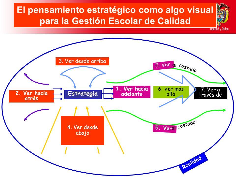 El pensamiento estratégico como algo visual para la Gestión Escolar de Calidad