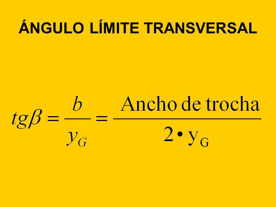 ÁNGULO LÍMITE TRANSVERSAL