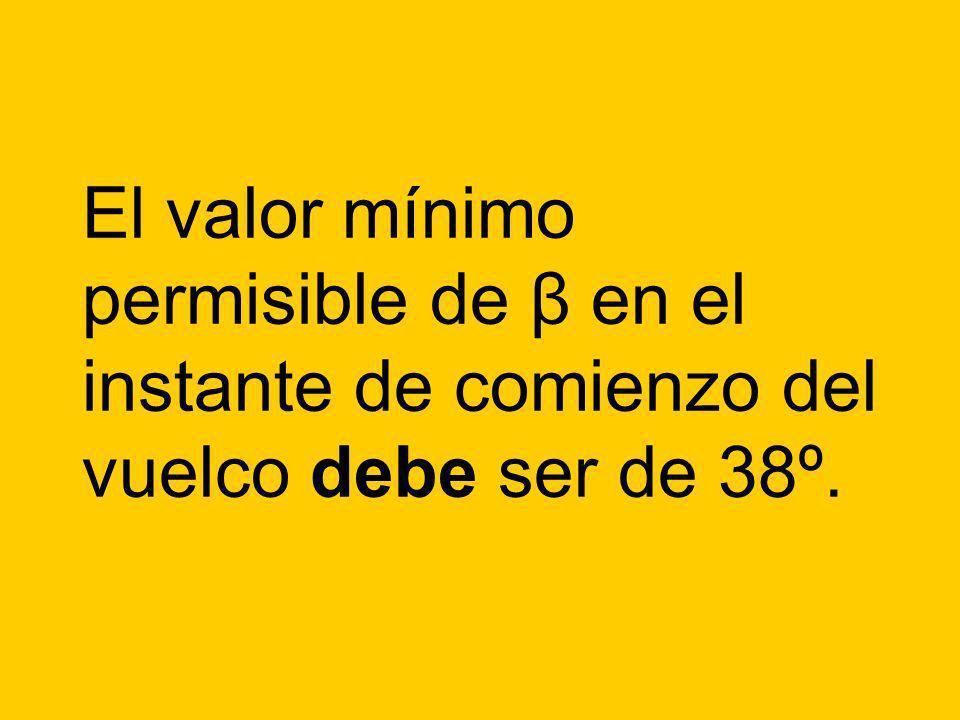 El valor mínimo permisible de β en el instante de comienzo del vuelco debe ser de 38º.
