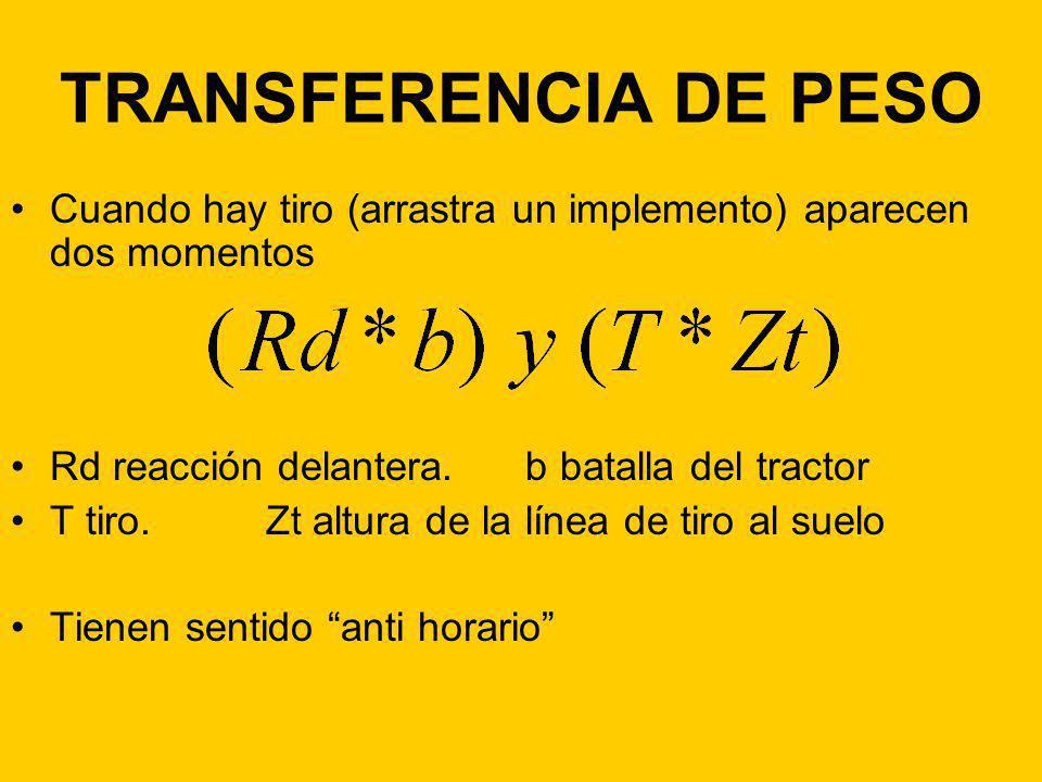 TRANSFERENCIA DE PESO Cuando hay tiro (arrastra un implemento) aparecen dos momentos. Rd reacción delantera. b batalla del tractor.