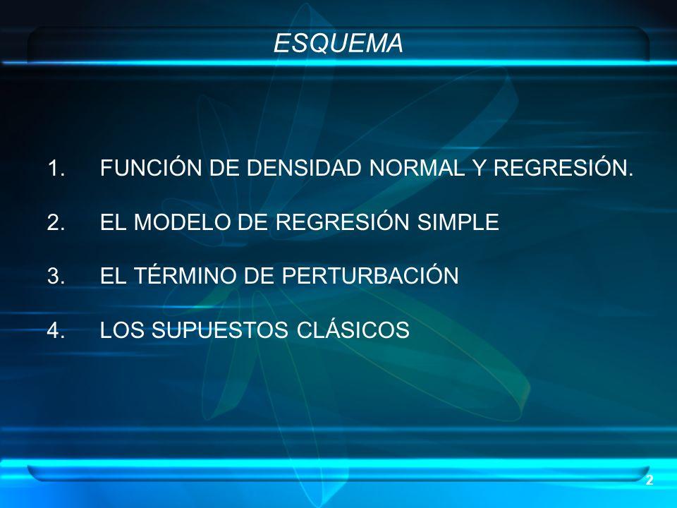 ESQUEMA FUNCIÓN DE DENSIDAD NORMAL Y REGRESIÓN.