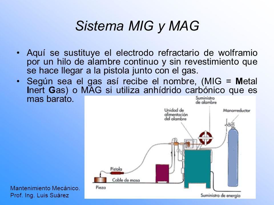 Sistema MIG y MAG