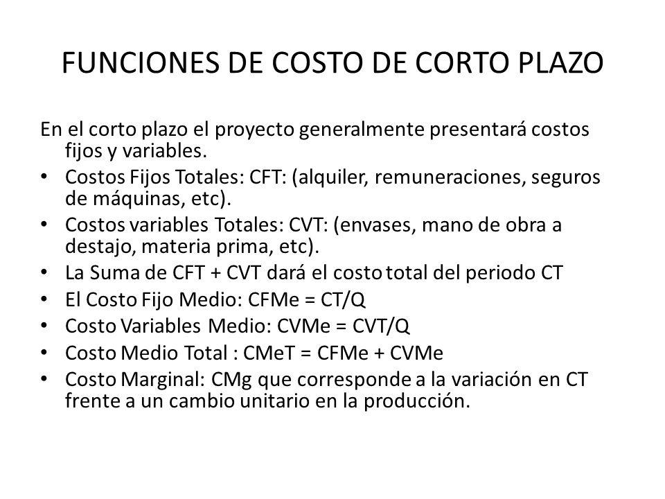 FUNCIONES DE COSTO DE CORTO PLAZO