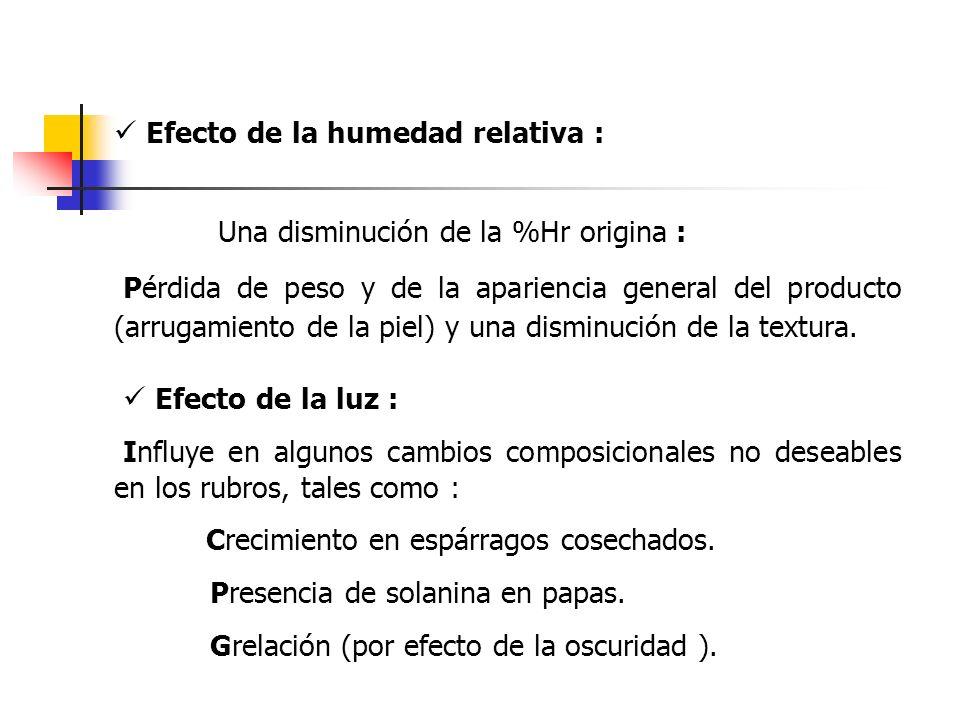  Efecto de la humedad relativa :