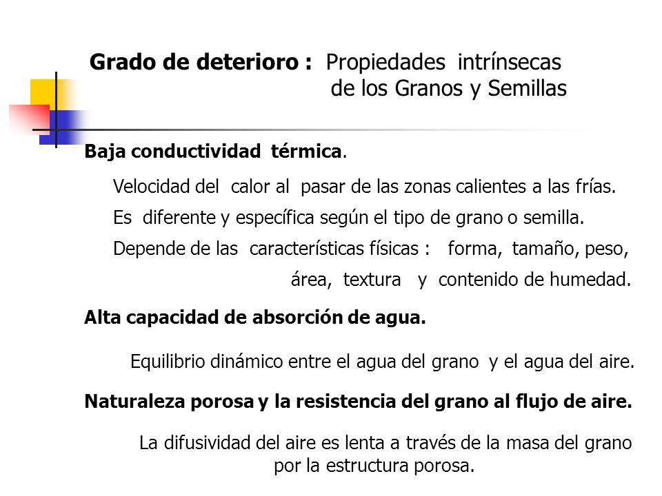 Grado de deterioro : Propiedades intrínsecas de los Granos y Semillas