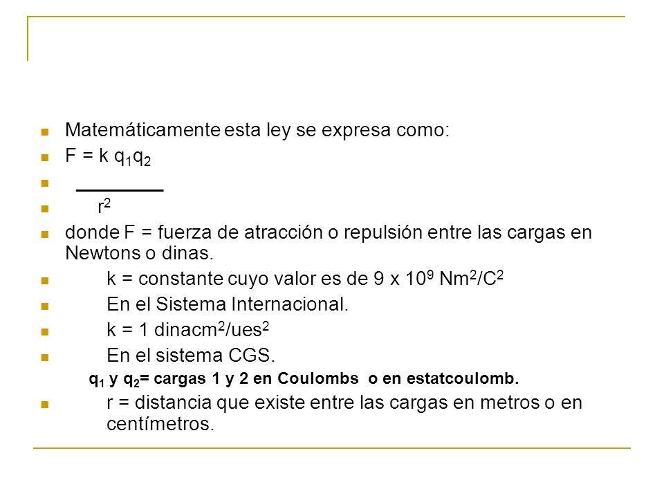 Matemáticamente esta ley se expresa como: F = k q1q2 ________ r2