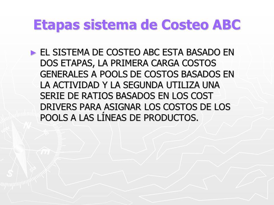 Etapas sistema de Costeo ABC