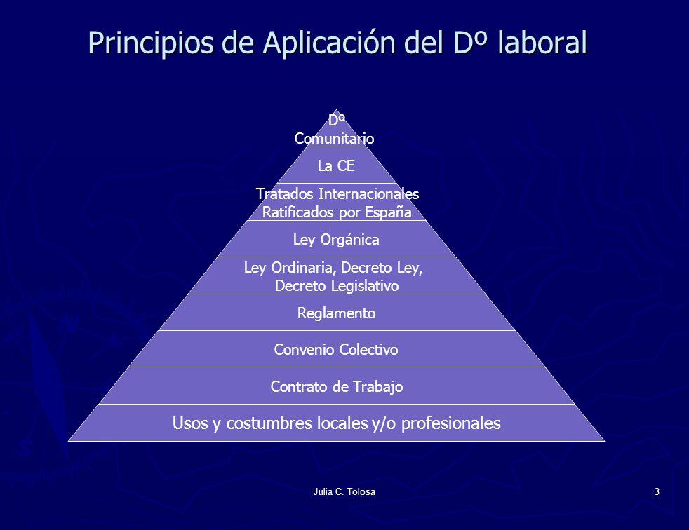 Principios de Aplicación del Dº laboral