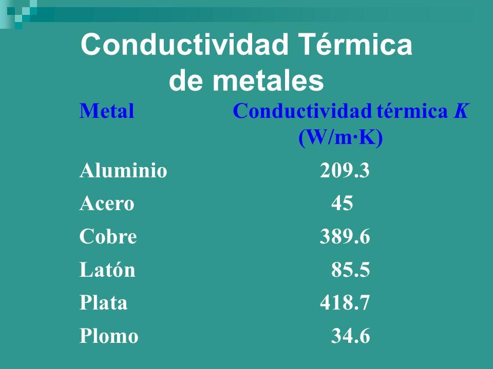 Conductividad Térmica de metales