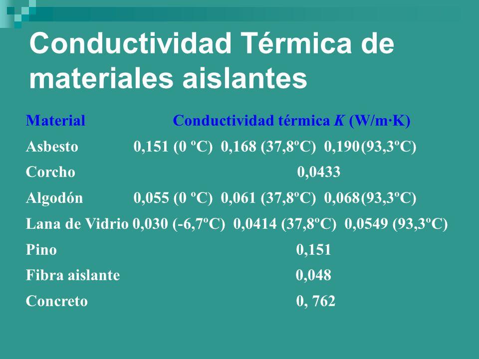 Conductividad Térmica de materiales aislantes