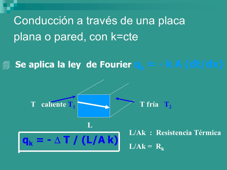 Conducción a través de una placa plana o pared, con k=cte