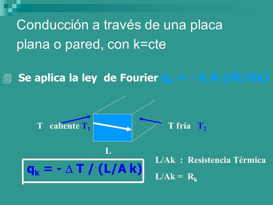Conducción a través de una placa plana o pared, con k=cte