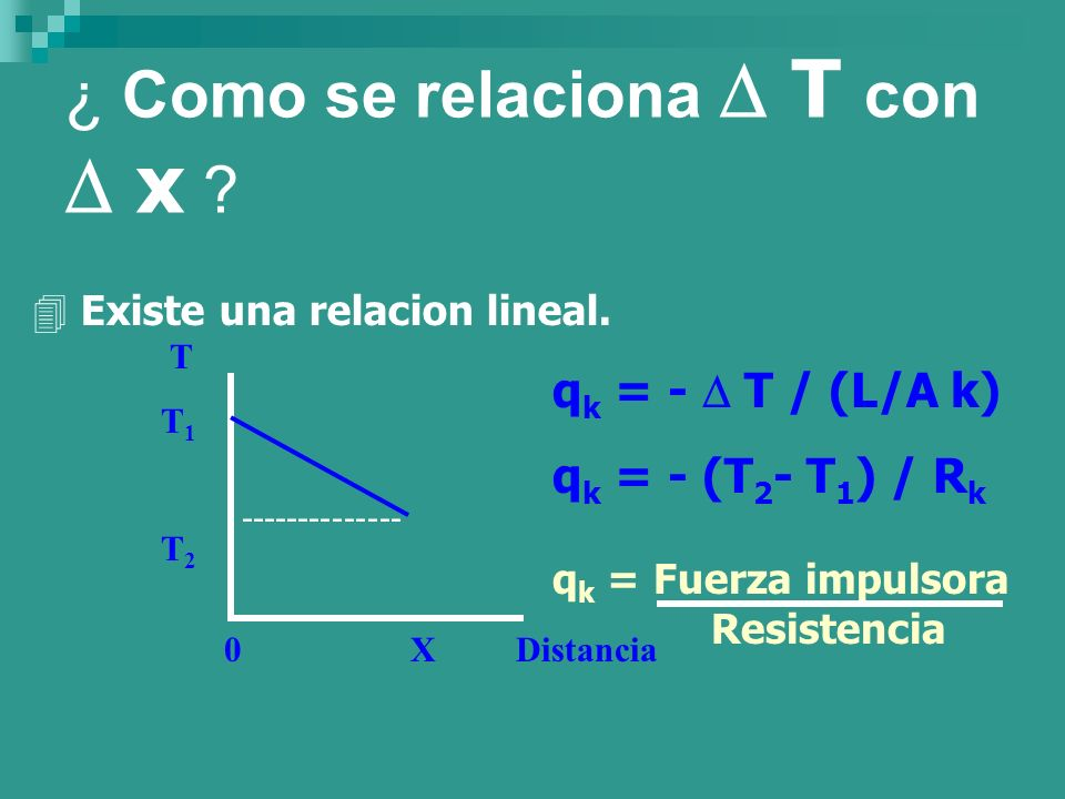 ¿ Como se relaciona  T con  x