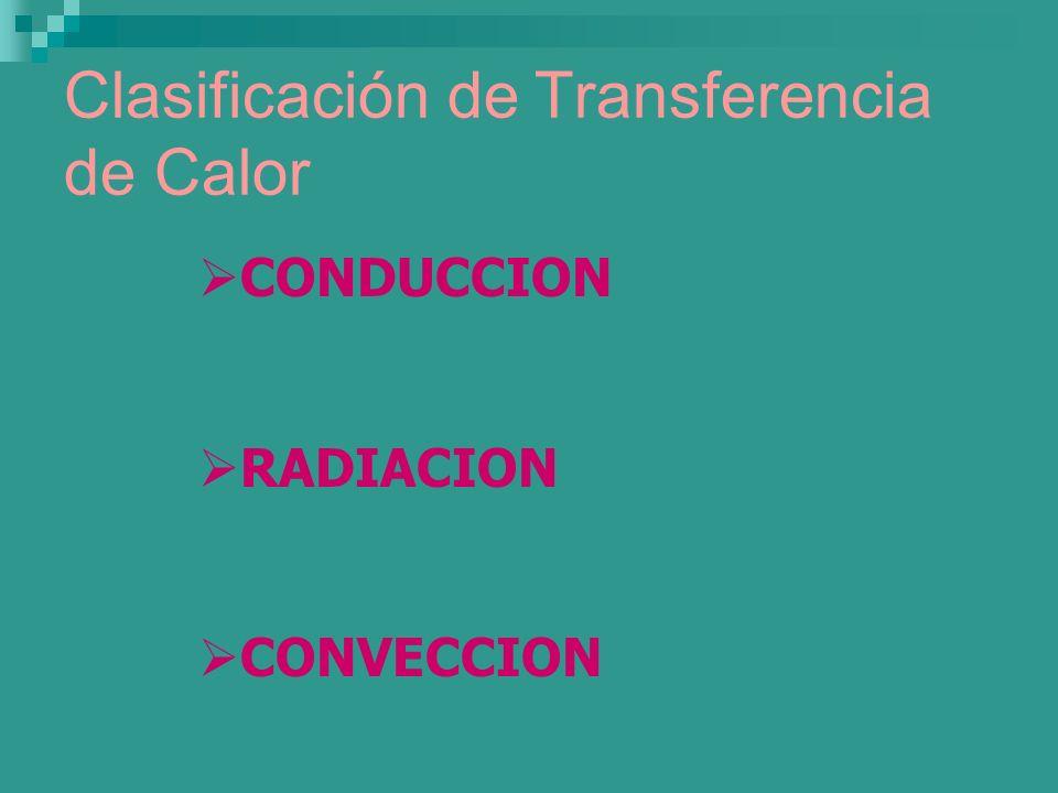 Clasificación de Transferencia de Calor