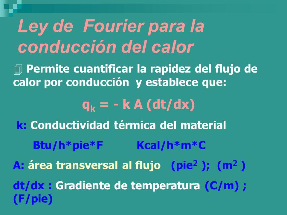 Ley de Fourier para la conducción del calor