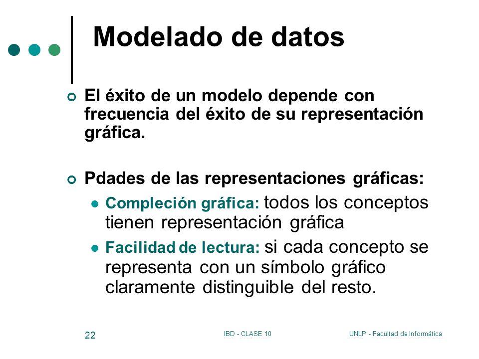 Modelado de datos El éxito de un modelo depende con frecuencia del éxito de su representación gráfica.