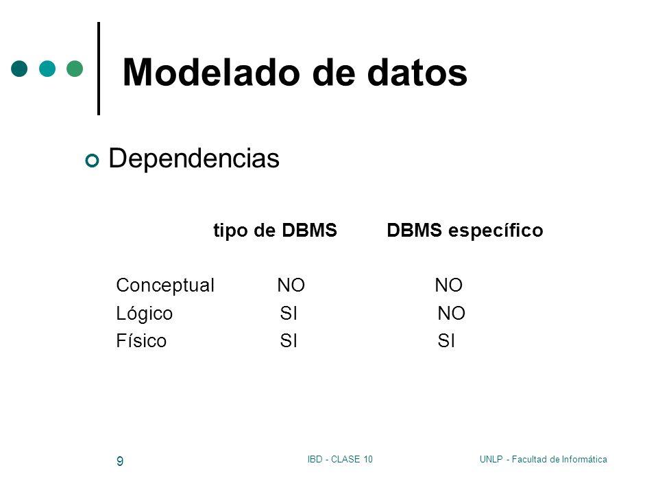 Modelado de datos Dependencias Conceptual NO NO Lógico SI NO