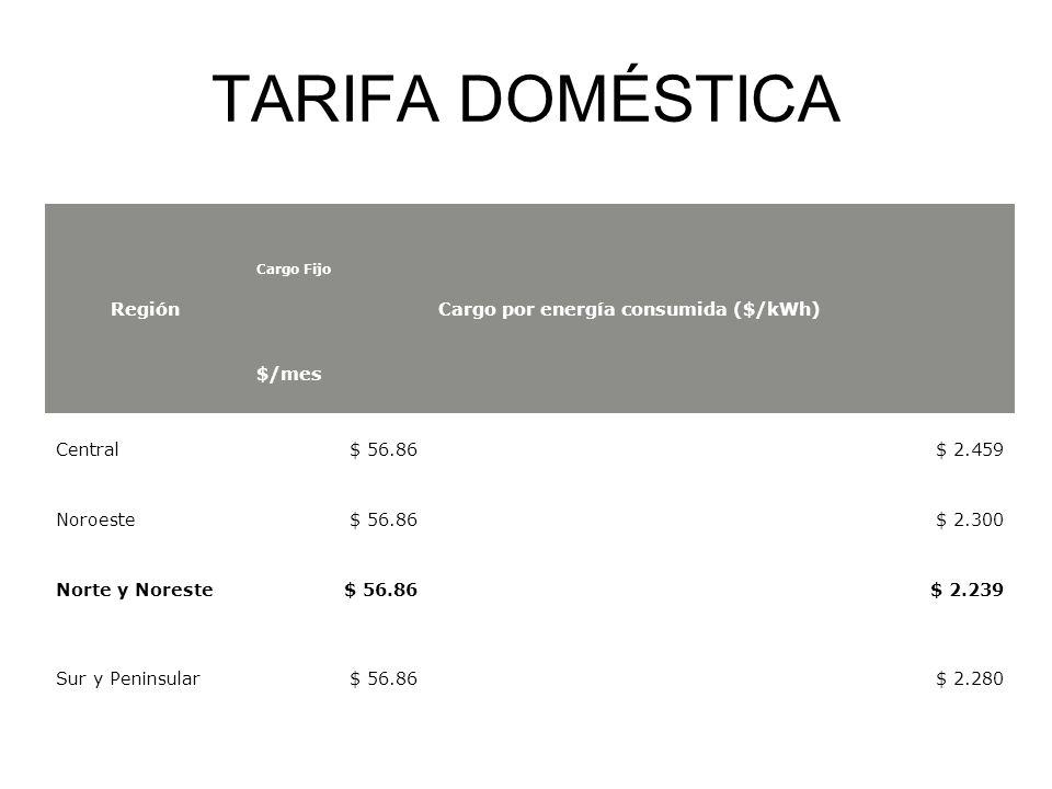 TARIFA DOMÉSTICA Región Cargo por energía consumida ($/kWh) $/mes