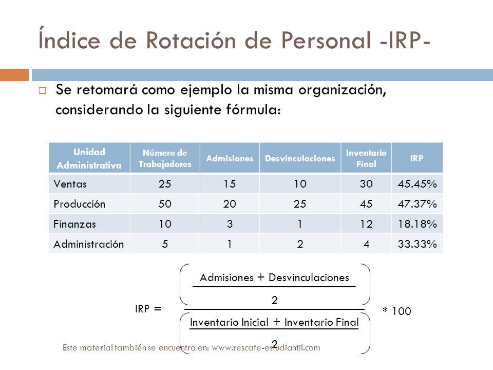 Índice de Rotación de Personal -IRP-