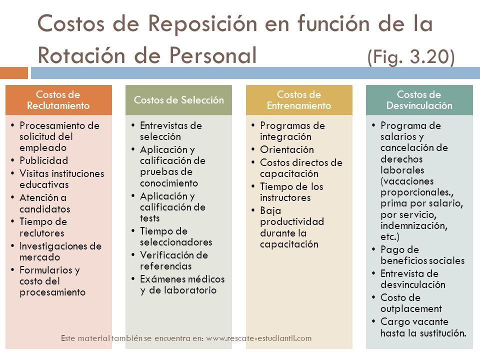 Costos de Reposición en función de la Rotación de Personal (Fig. 3.20)