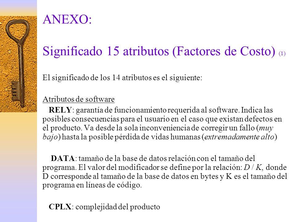 ANEXO: Significado 15 atributos (Factores de Costo) (1)