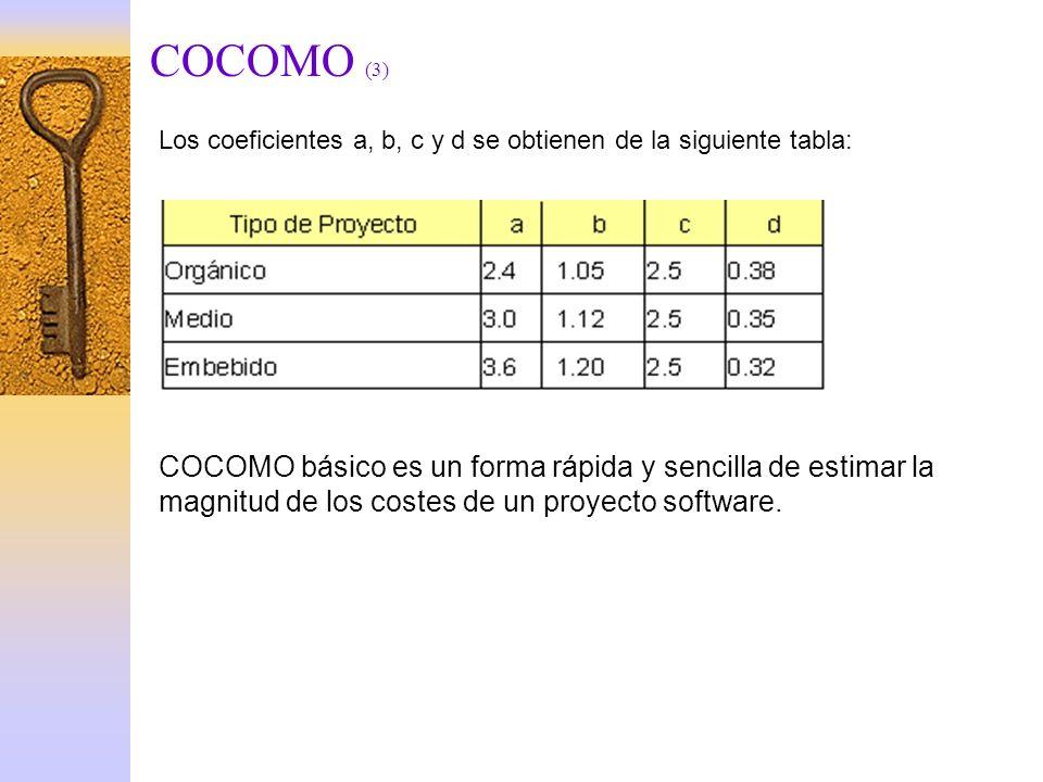 COCOMO (3) Los coeficientes a, b, c y d se obtienen de la siguiente tabla: