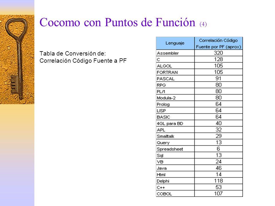 Cocomo con Puntos de Función (4)