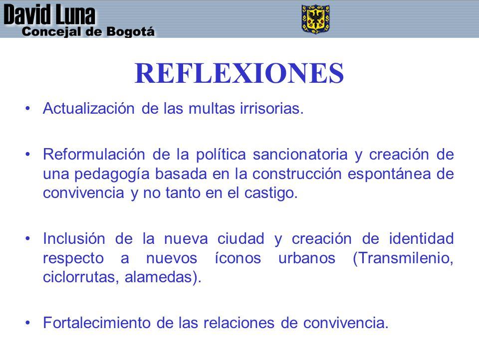 REFLEXIONES Actualización de las multas irrisorias.
