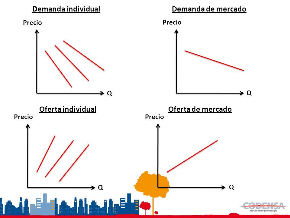 Demanda individual Demanda de mercado Oferta individual