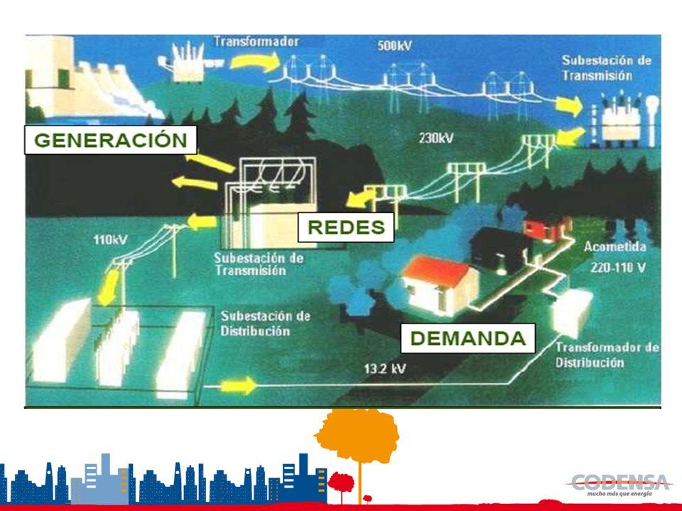 Cadena productiva industria eléctrica