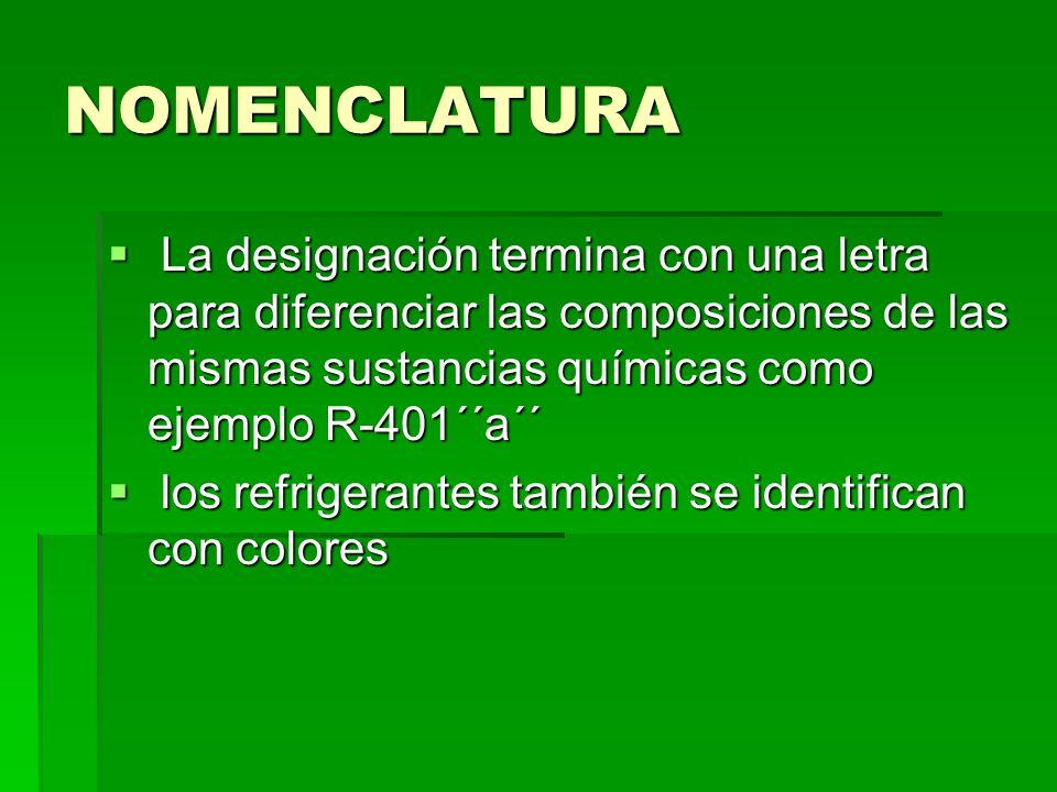 NOMENCLATURALa designación termina con una letra para diferenciar las composiciones de las mismas sustancias químicas como ejemplo R-401´´a´´