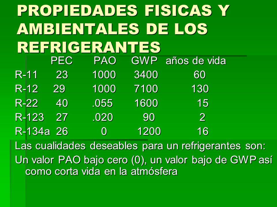 PROPIEDADES FISICAS Y AMBIENTALES DE LOS REFRIGERANTES