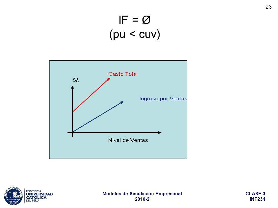 IF = Ø (pu < cuv)