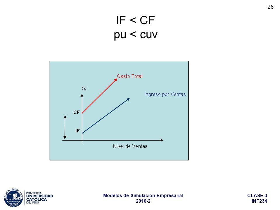IF < CF pu < cuv