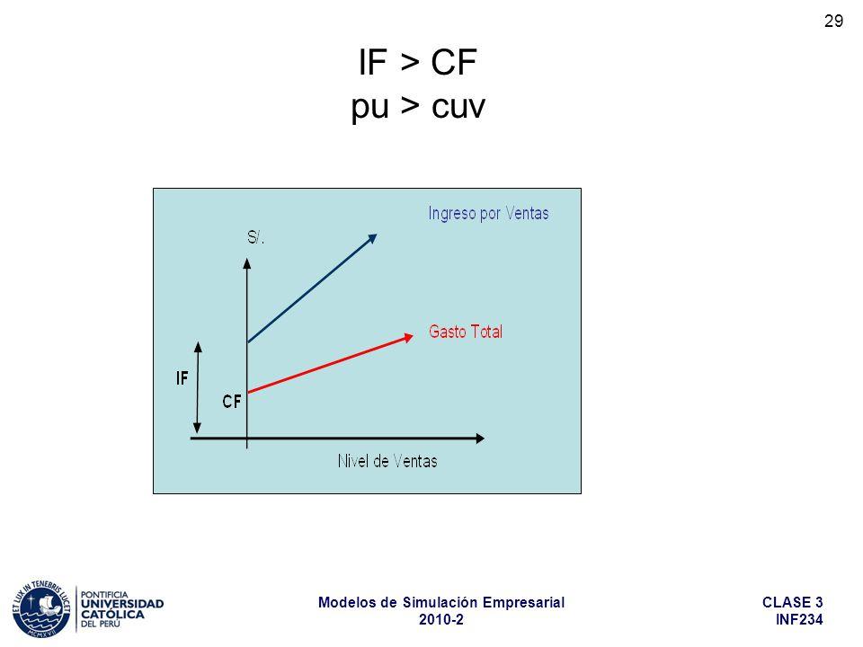 IF > CF pu > cuv