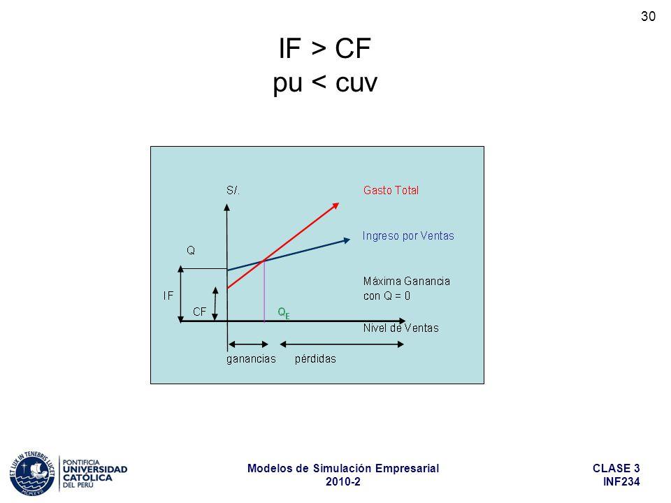 IF > CF pu < cuv