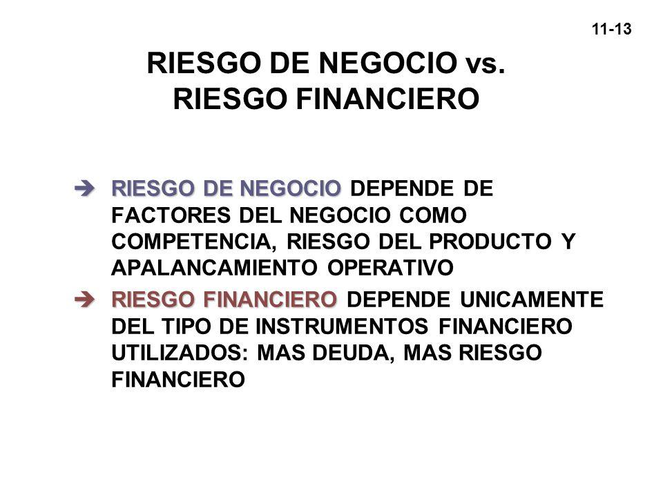 RIESGO DE NEGOCIO vs. RIESGO FINANCIERO