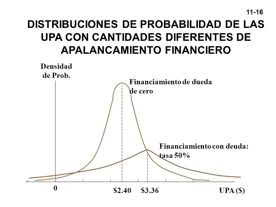 DISTRIBUCIONES DE PROBABILIDAD DE LAS UPA CON CANTIDADES DIFERENTES DE APALANCAMIENTO FINANCIERO