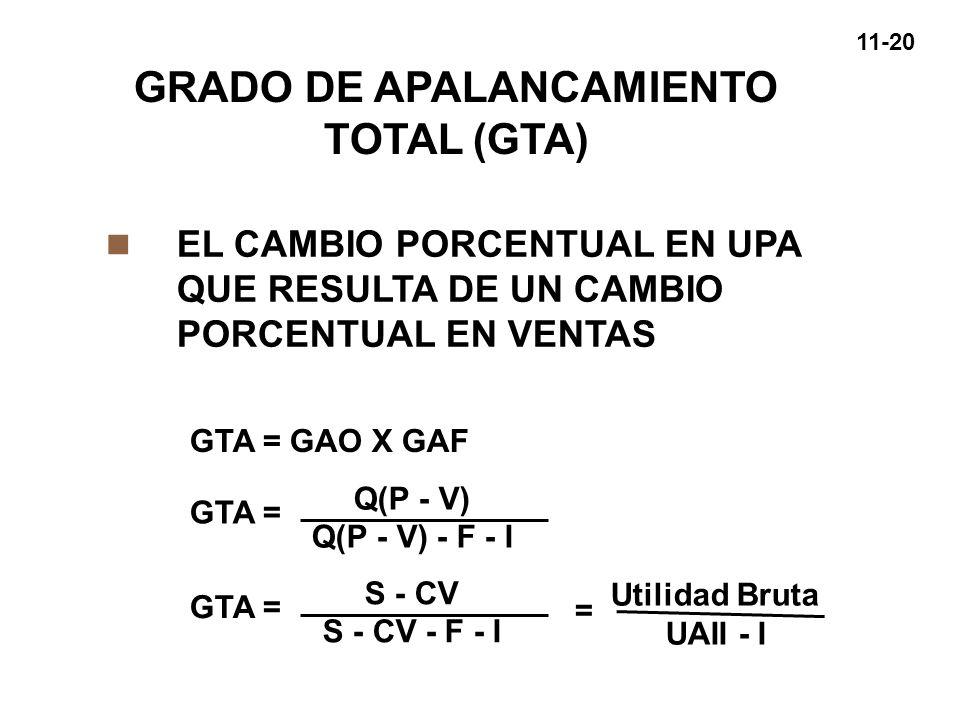 GRADO DE APALANCAMIENTO TOTAL (GTA)