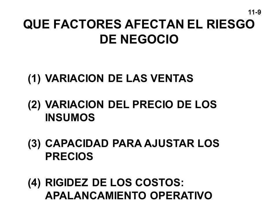 QUE FACTORES AFECTAN EL RIESGO DE NEGOCIO