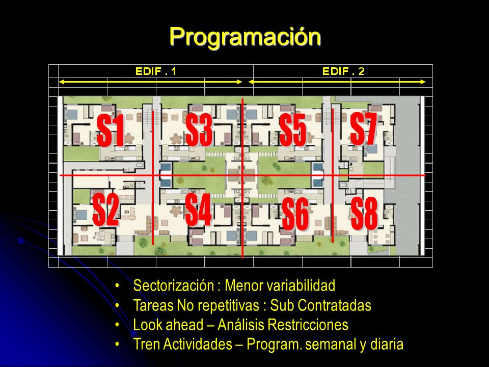 Programación Sectorización : Menor variabilidad