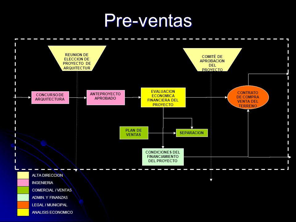 Pre-ventas REUNION DE ELECCION DE PROYECTO DE ARQUITECTURA