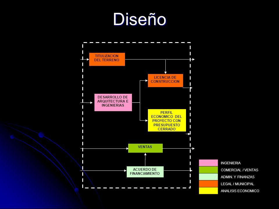 Diseño TITULIZACION DEL TERRENO LICENCIA DE CONSTRUCCION DESARROLLO DE